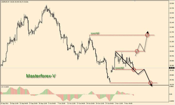 Курс обмена евро в банках