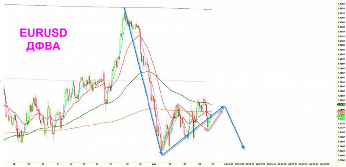 Курс евро петрокоммерц