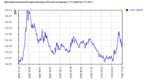 Динамика роста курса доллара