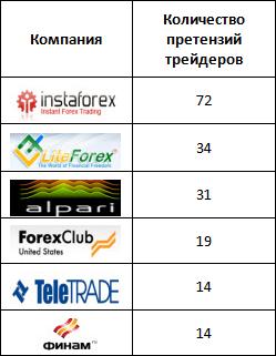 Рейтинг биржевых брокеров