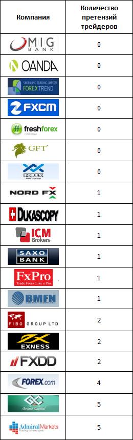 Банки брокеры форекс