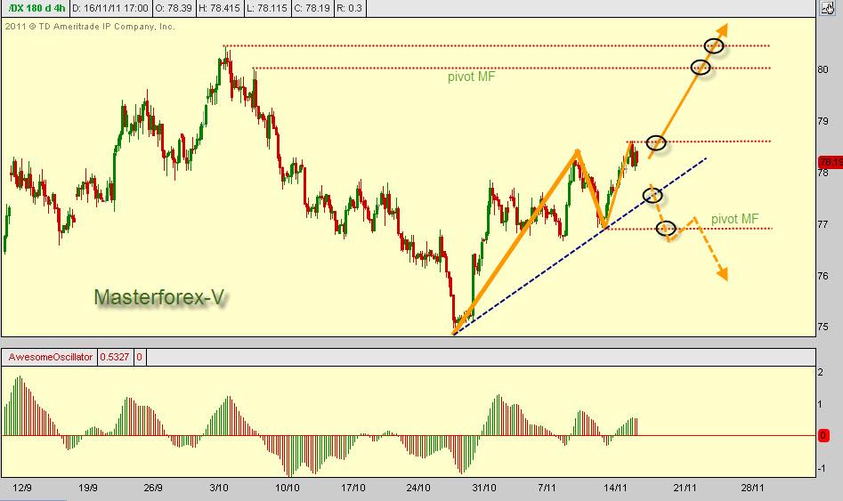 Высокий курс доллара