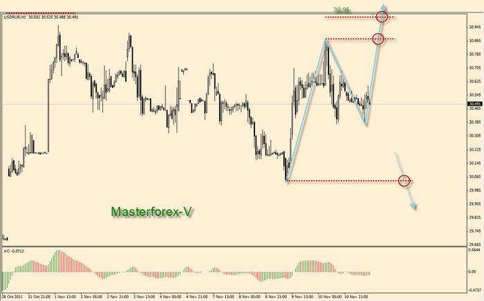 Промсвязьбанк курс евро