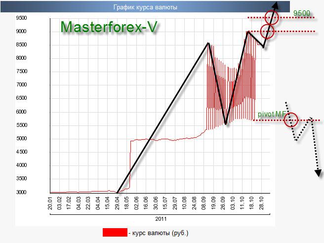 Форекс прогнозы на курс рубль доллар торговать на форексе рублями