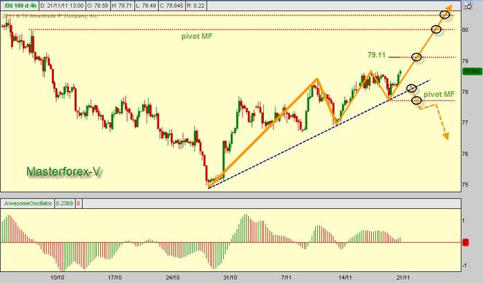 Курс доллара в перспективе