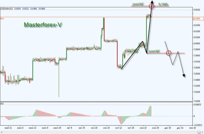 Где самый выгодный курс евро