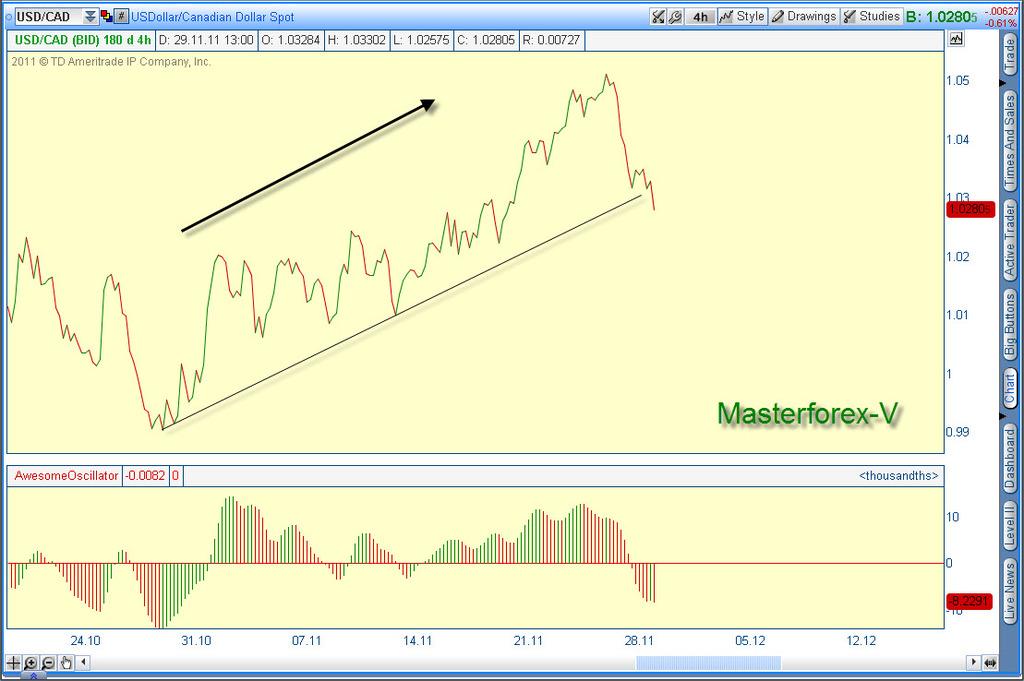 Форекс доллар график
