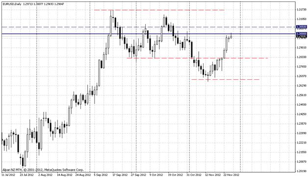 Колебания курса евро