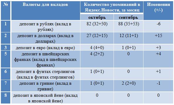 Названы самые популярные валюты для вкладов у россиян в инте.
