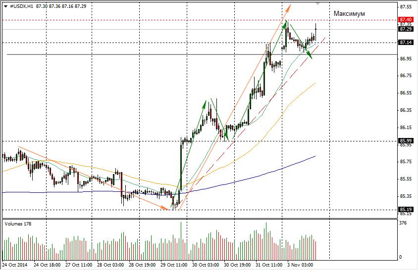 Прогноз EUR USD Прогноз Евро Доллар - Forex2info