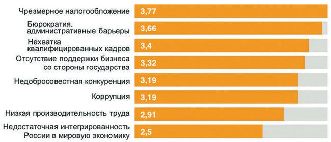Распределение ответов предпринимателей на вопрос: «Оцените, пожалуйста, насколько каждая проблема мешает ведению бизнеса в России?» (от 1 – «совершенно не мешает», до 5 – «мешает очень сильно»)