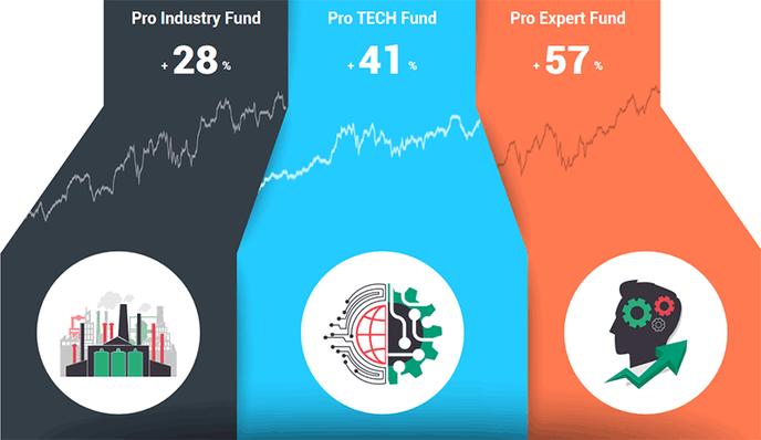 Инвестиции с NordFX