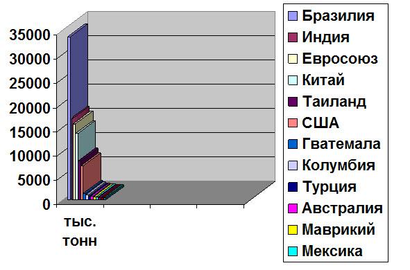 диграмма