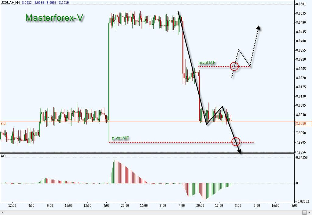 Инвесткапиталбанк курс доллара