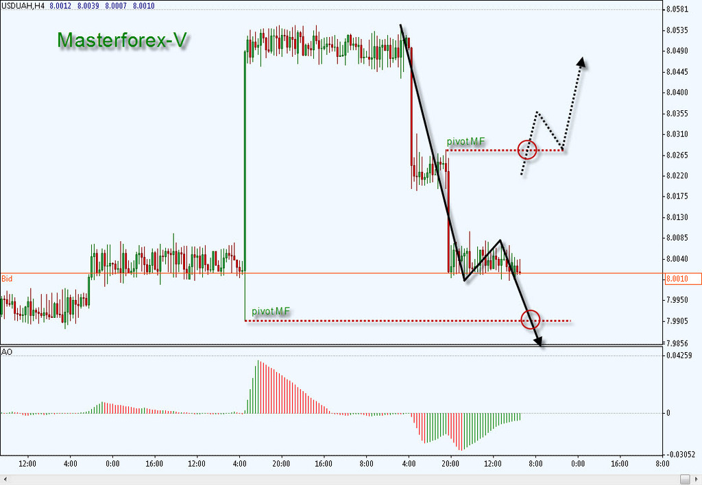 Выгодный курс доллара самара