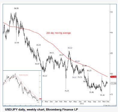 Котировки акций и валют