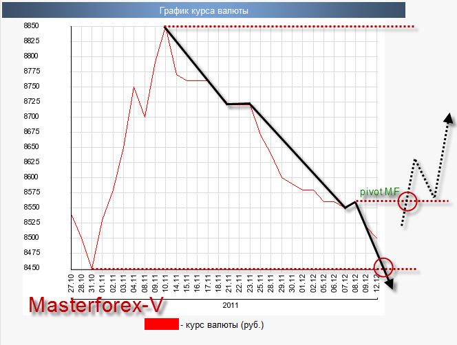 Кросс курсы валют в беларуси