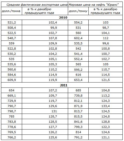 Прогнозы на рост инфляции в России на 2018 год