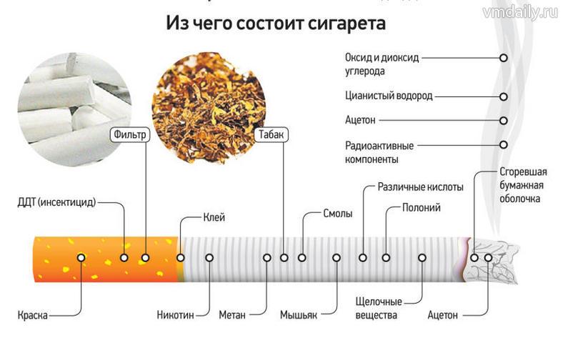 Содержимое сигарет можно