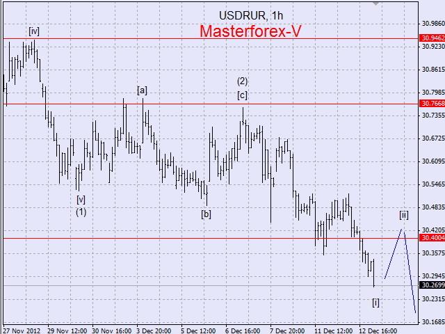 Лучший курс обмена Рублей на Доллары в Ижевске | BMSK ru