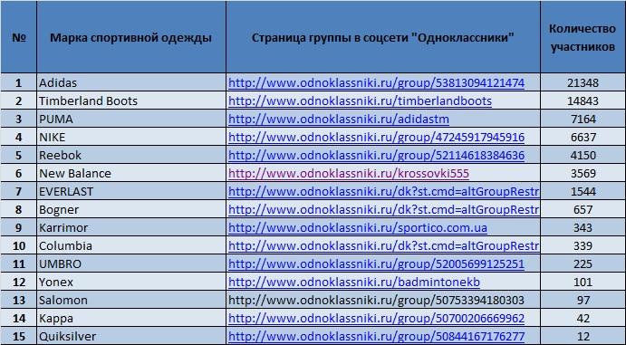 «Adidas» и «Timberland» - самые популярные марки спортивной одежды в  соцсети «Одноклассники». 2187d074c26