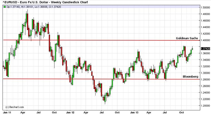 Прогнозы на 2011 год от банков на форекс traders beijing