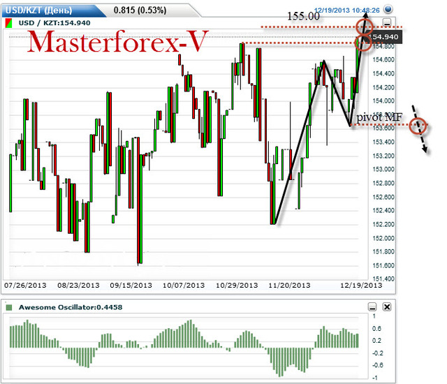 Forex market overview 2013