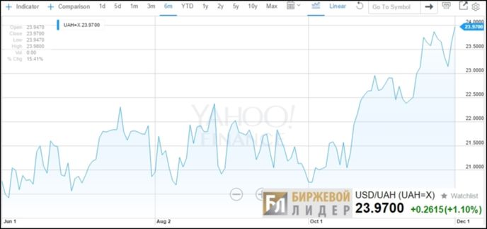 как почему в ноябре 2015 упал курс валют ТермобельеДРУГИЕ СТАТЬИ ЭТОЙ