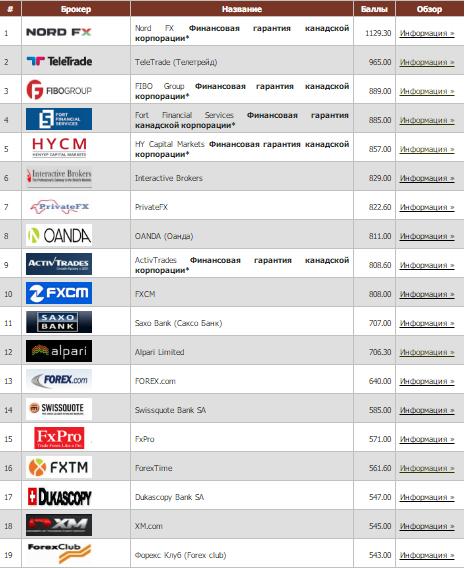 Российские форекс брокеры рейтинг 2016