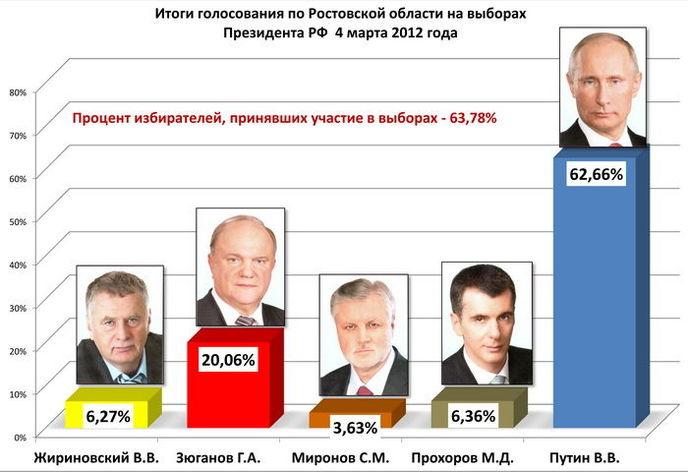 itogi_golosovaniya_prezident_2012.jpg