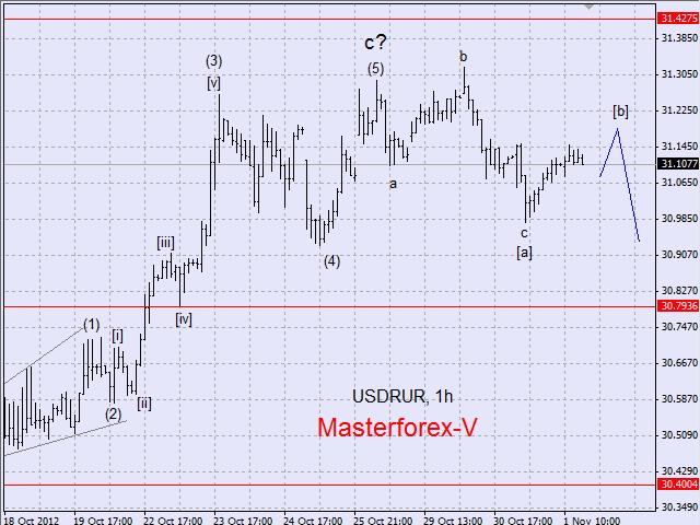 Торги доллара к рублю форекс - madou96ru