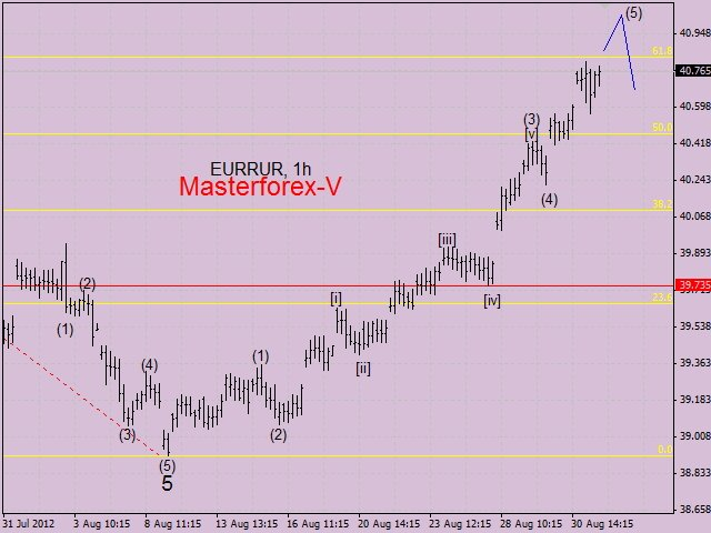 Курс евро на ближайшие дни