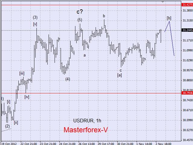 Форекс график евро доллар онлайн
