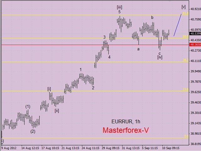 Максимальный курс евро