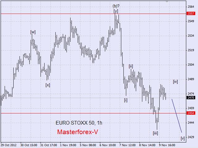 Торговля на фондовой бирже