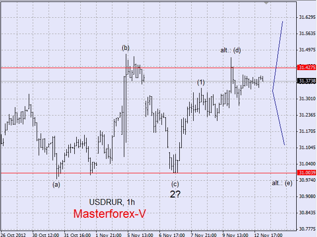Форекс рубль доллар