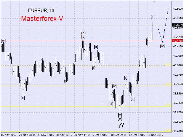 Курс евро декабрь 2010