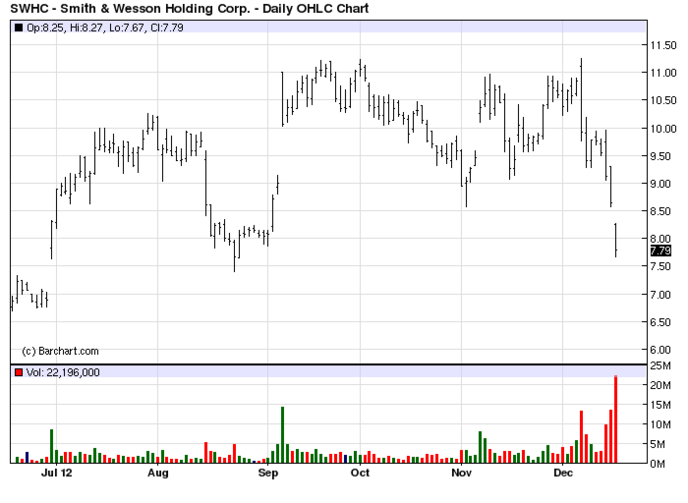 Smith & Wesson Holding Corp