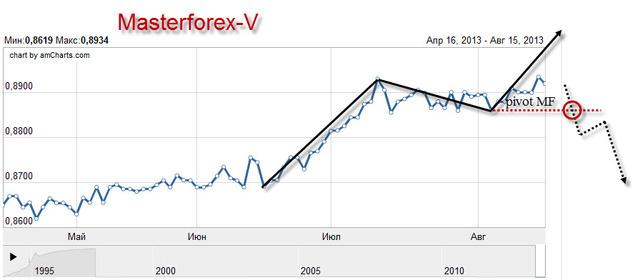 Торги нефти в реальном времени форекс основные источники информации форекс