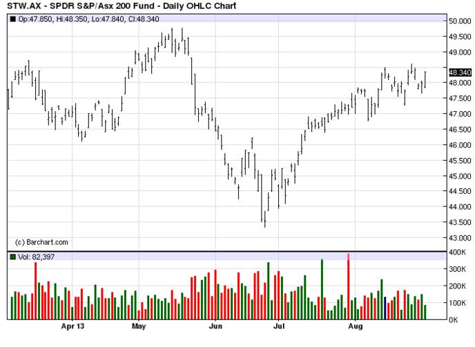 индекс S&P/ASX 200