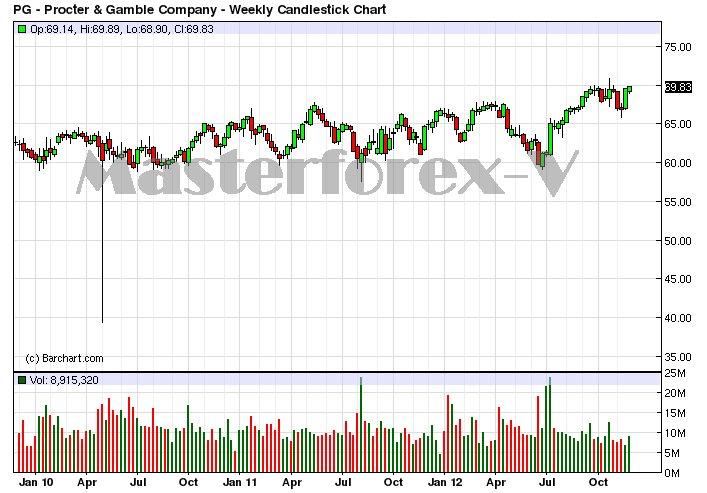 IG Markets – Opinioni e Recensione