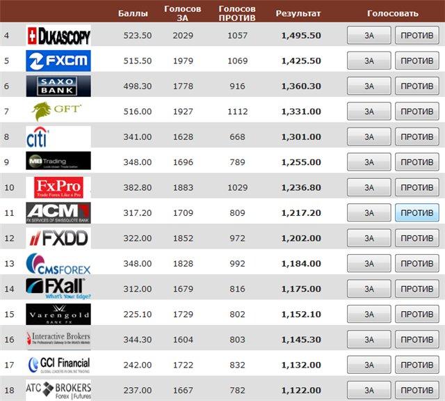 Академии forex и биржевой торговли masterforex-v определили топ-10 среди мировых forex usd czk chart
