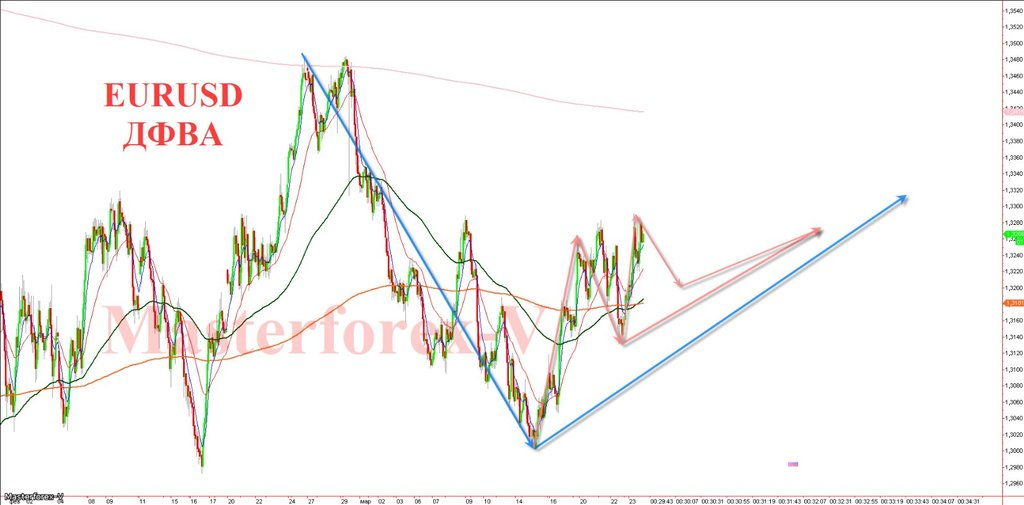 Прогнозный курс евро