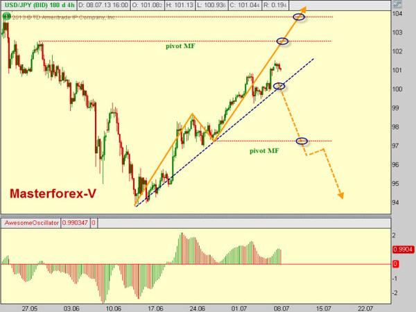 Конвертация Евро (EUR) и Японская Иена (JPY