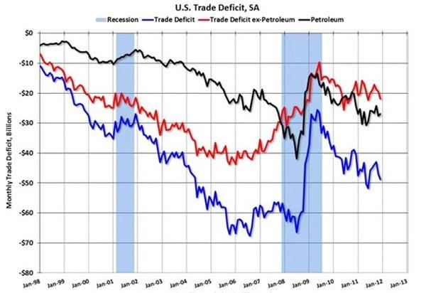 Дефицит текущего торгового баланса США