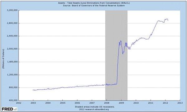 Активы ФРС США