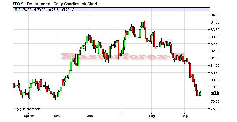Курс гонконгского доллара к юаню