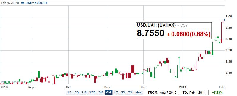 Forex trend ukraine