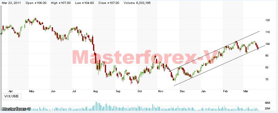 Форум инвесторов форекс