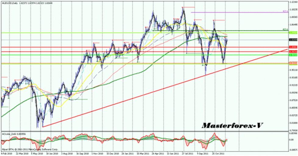 Курс евро график